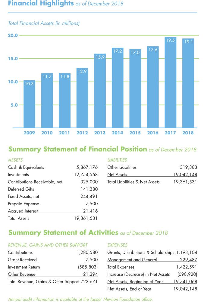 Jasper Newton Foundation 2018 Annual Report Page 5